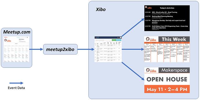 meetup2xibo-event-data-flow